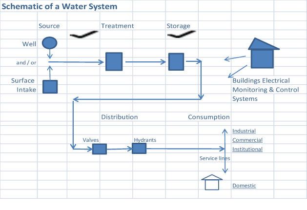 Figure 1: Schematic of a Water System Source: Sustainable Infrastructure Society