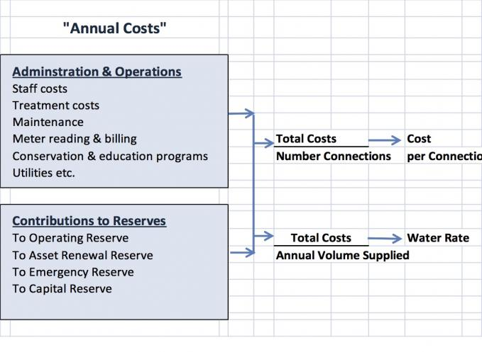 Annual Costs Calculation