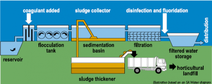 Figure 1: A Centralized Water Treatment System​​​​​